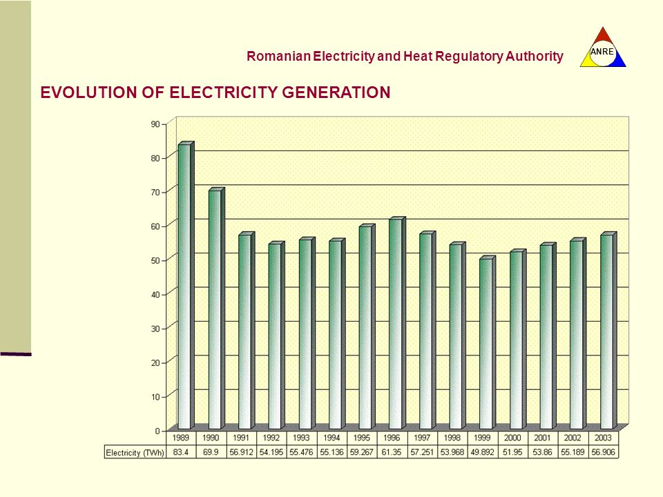 EVOLUTION OF ELECTRICITY GENERATION