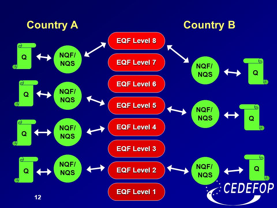 Country A Country B EQF Level 8 EQF Level 7 NQF/ NQS EQF Level 6