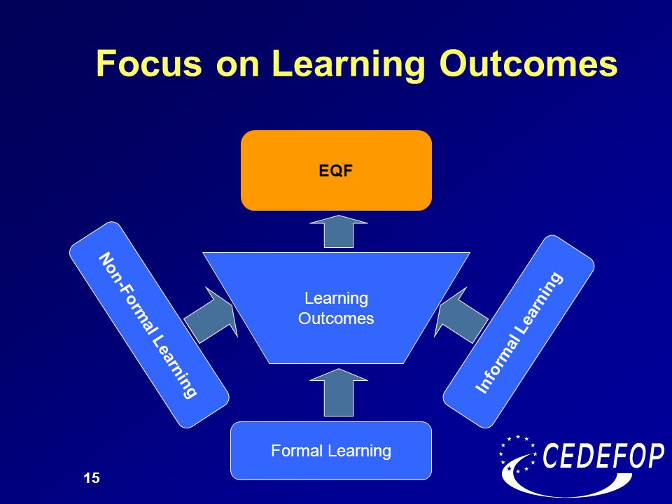 Focus on Learning Outcomes