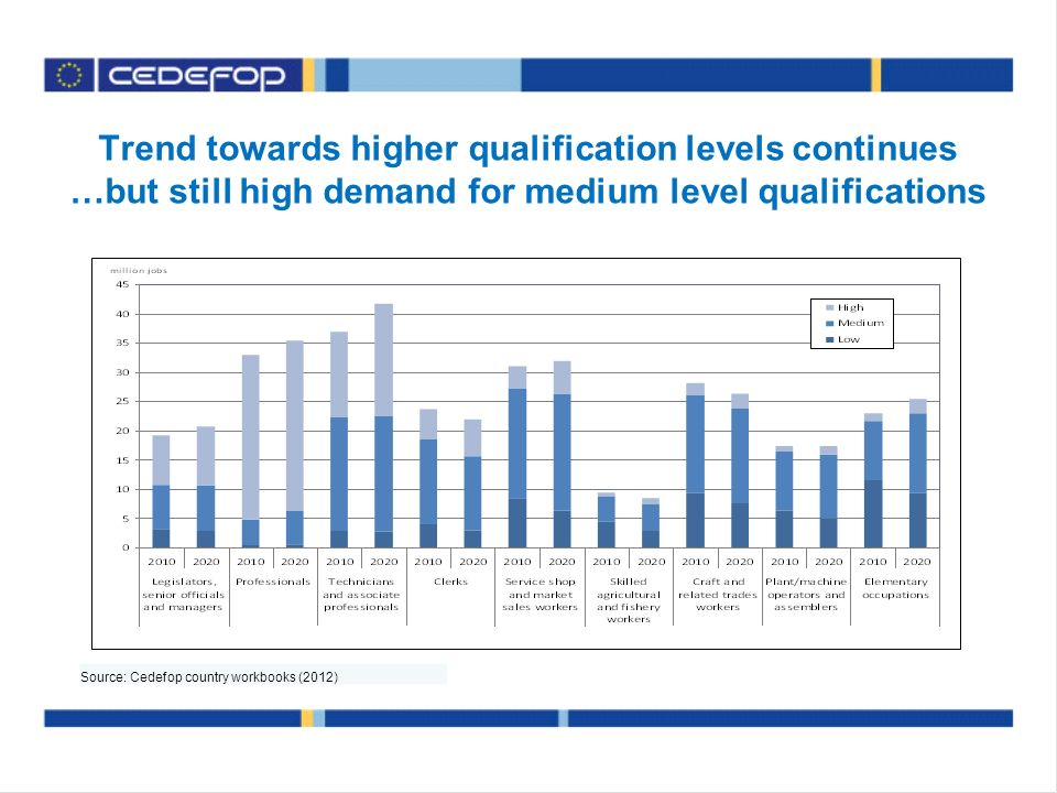 Trend towards higher qualification levels continues …but still high demand for medium level qualifications