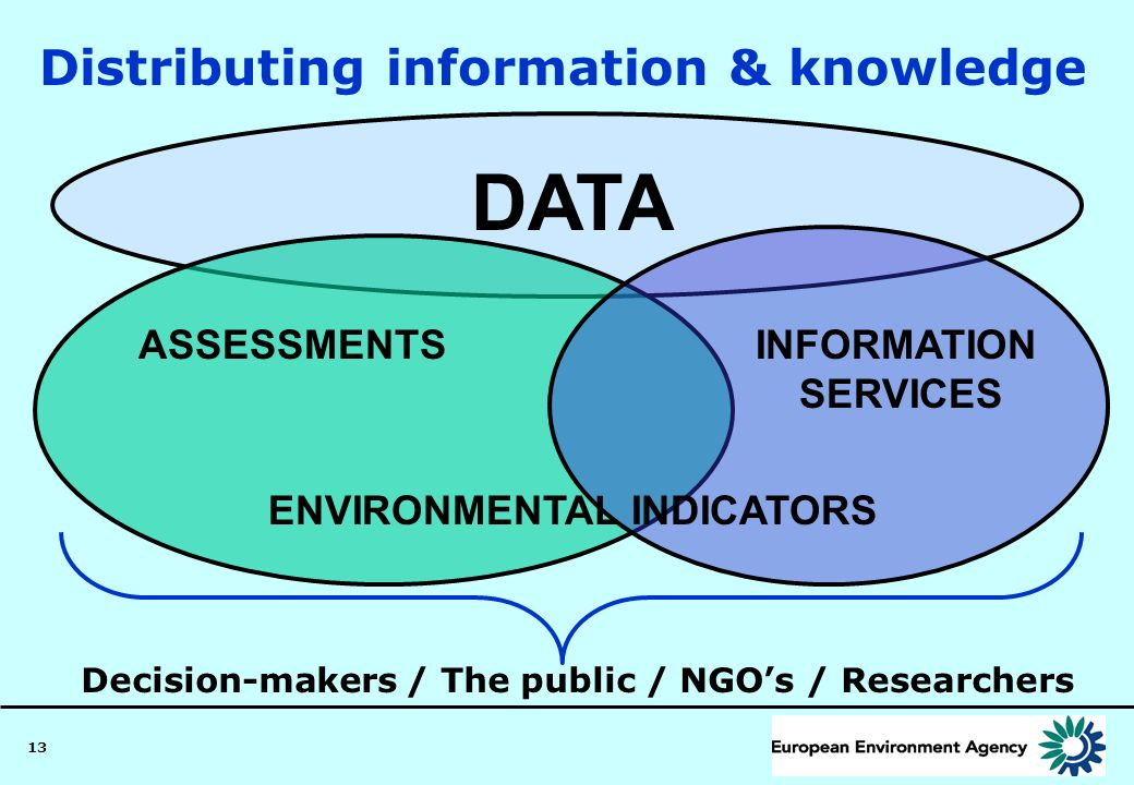 Distributing information & knowledge