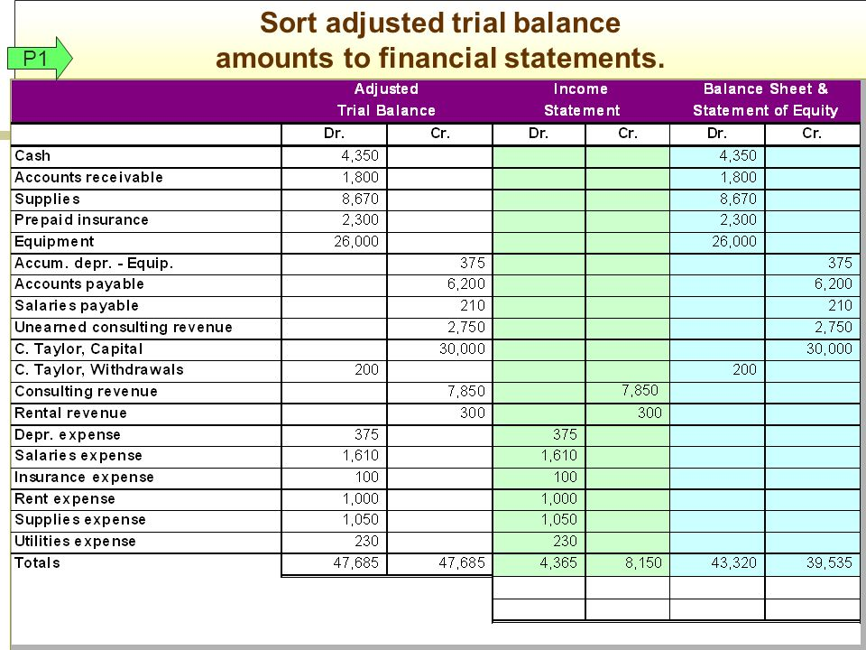 accounting trial balance A typical worksheet consists of a column on the left showing main account titles and 10 more columns of debits and credits showing trial balance, adjustments, adjusted trial balance, incomes statement and balancesheet.