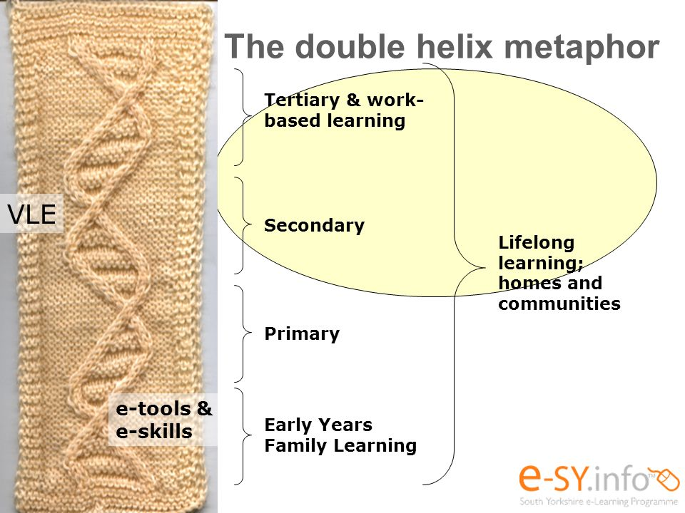 The double helix metaphor