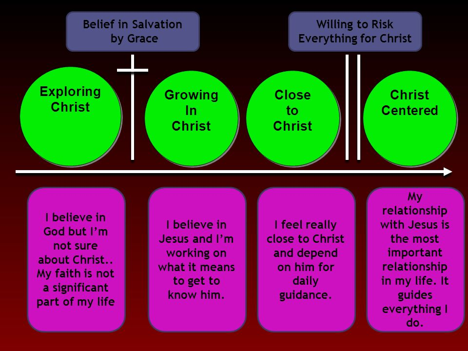 exploring christ growing in christ close to christ christ centered