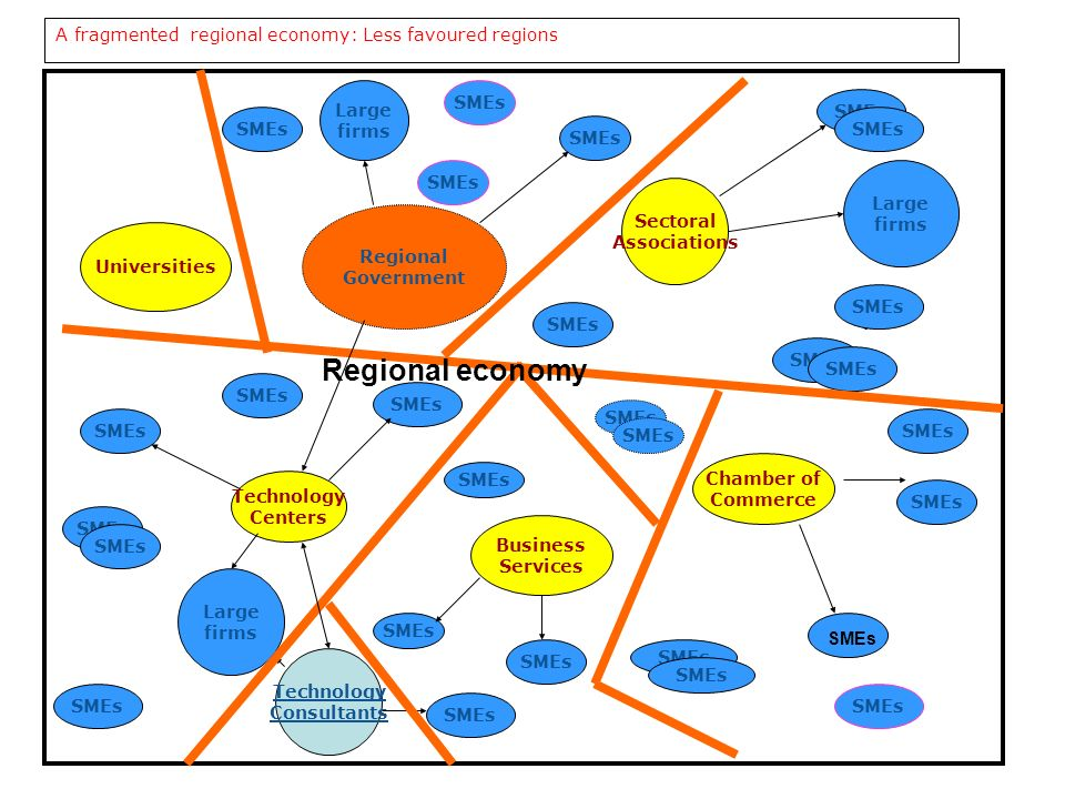 Regional economy A fragmented regional economy: Less favoured regions