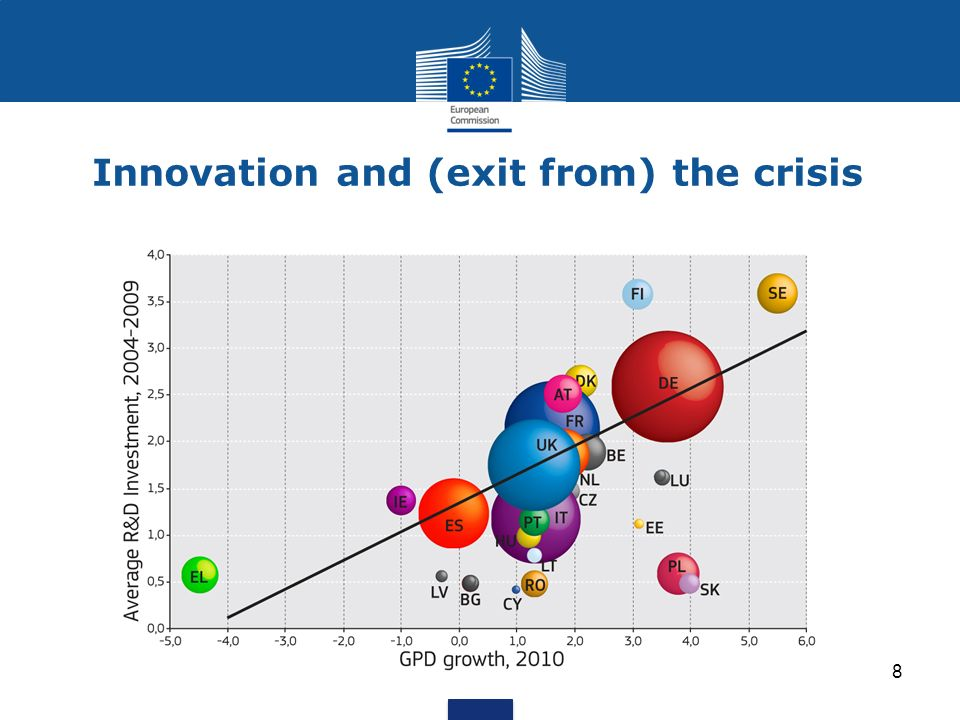 Innovation and (exit from) the crisis