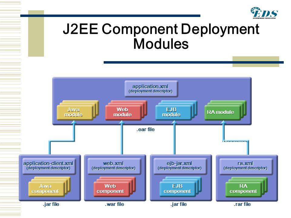 J2EE Overview  - ppt video online download