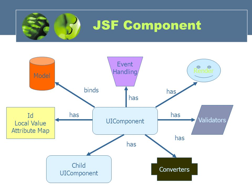 JSF road map (NI) Clientside validation Show problems - ppt video