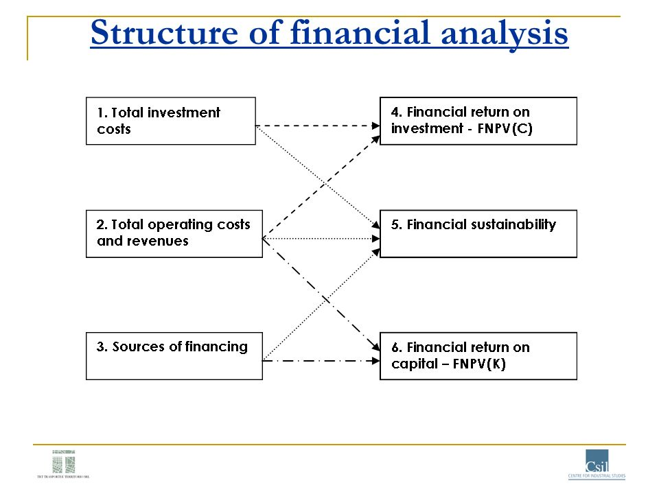 Structure of financial analysis