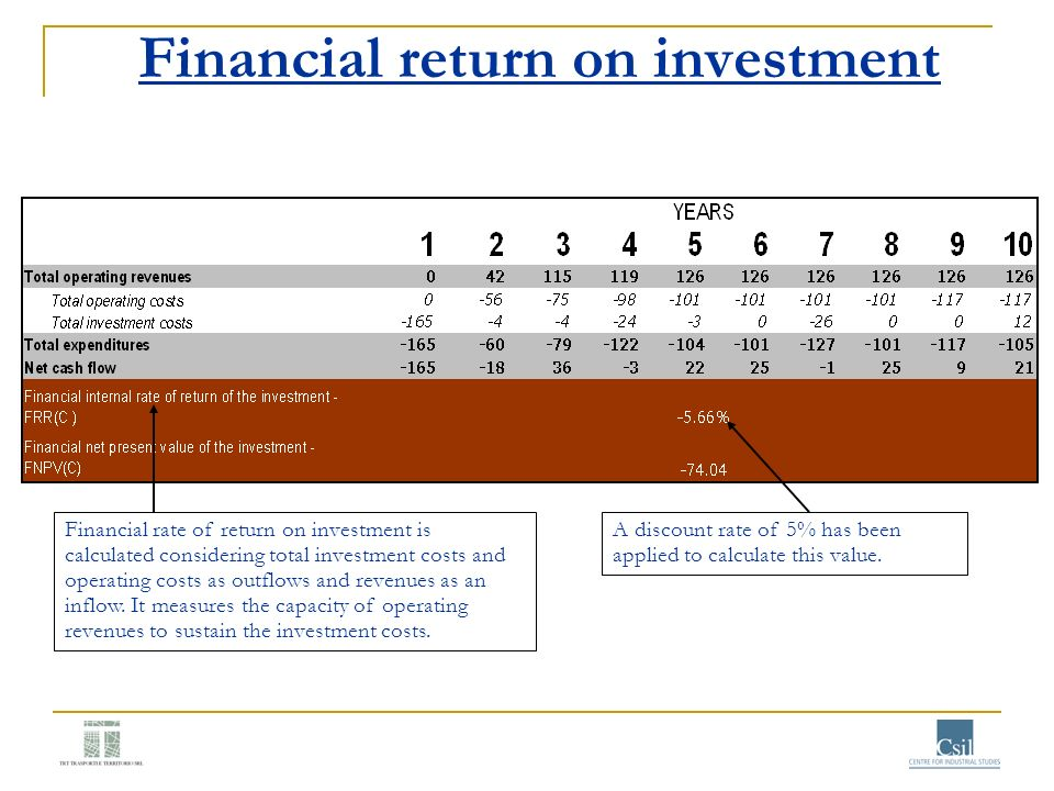Financial return on investment