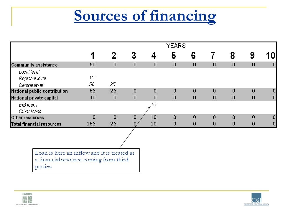 Sources of financing Loan is here an inflow and it is treated as a financial resource coming from third parties.