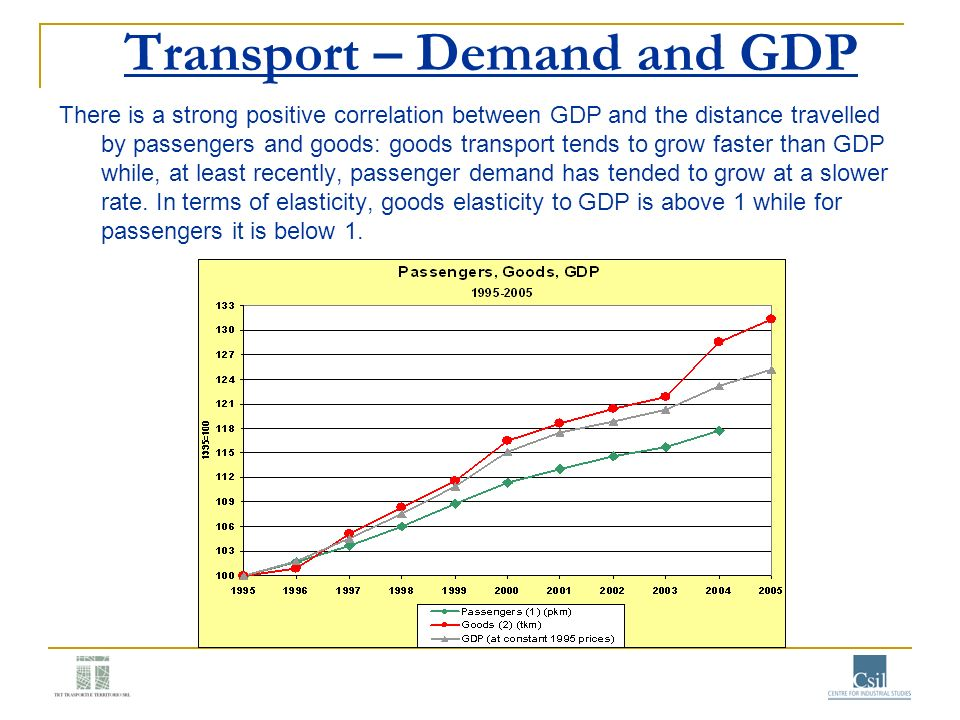 Transport – Demand and GDP