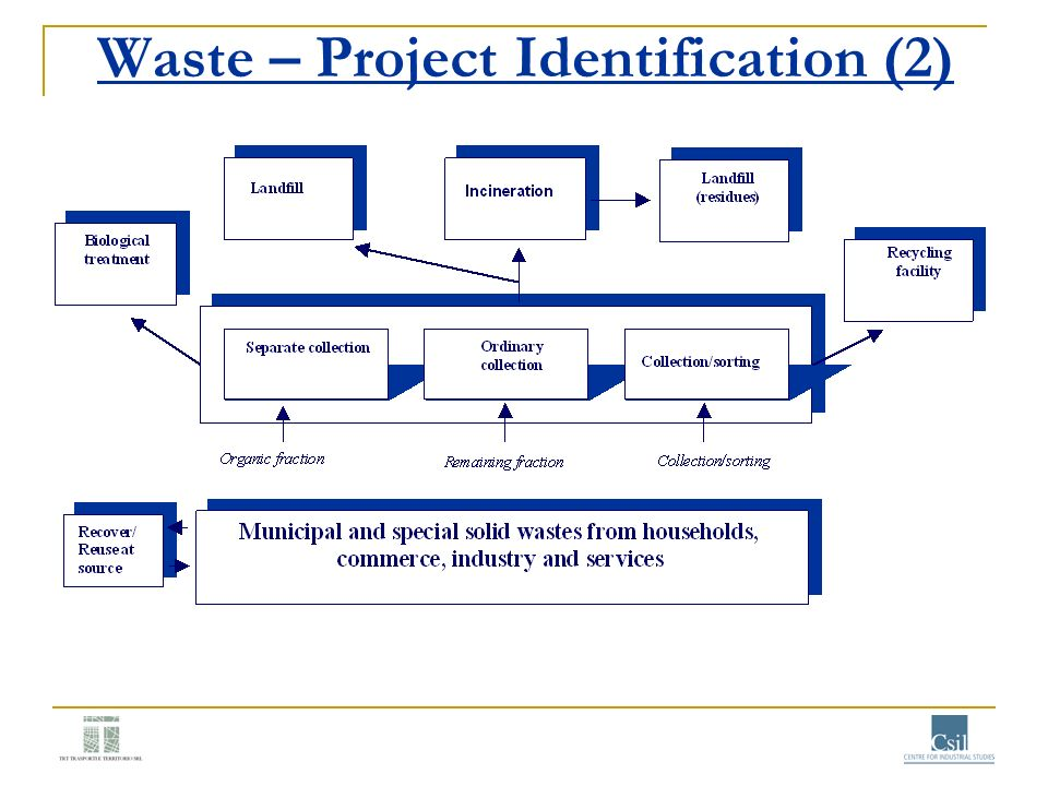 Waste – Project Identification (2)