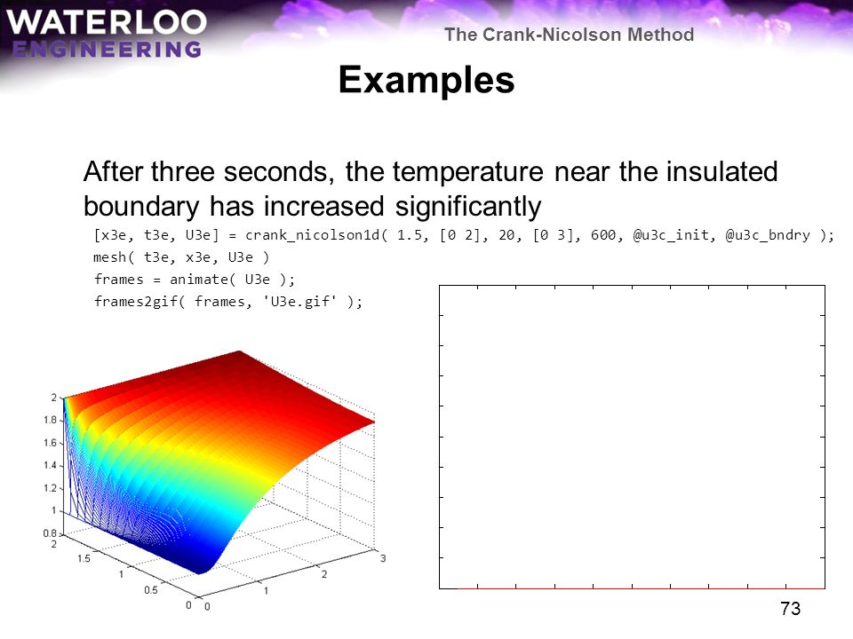 The Crank-Nicolson Method and Insulated Boundaries - ppt