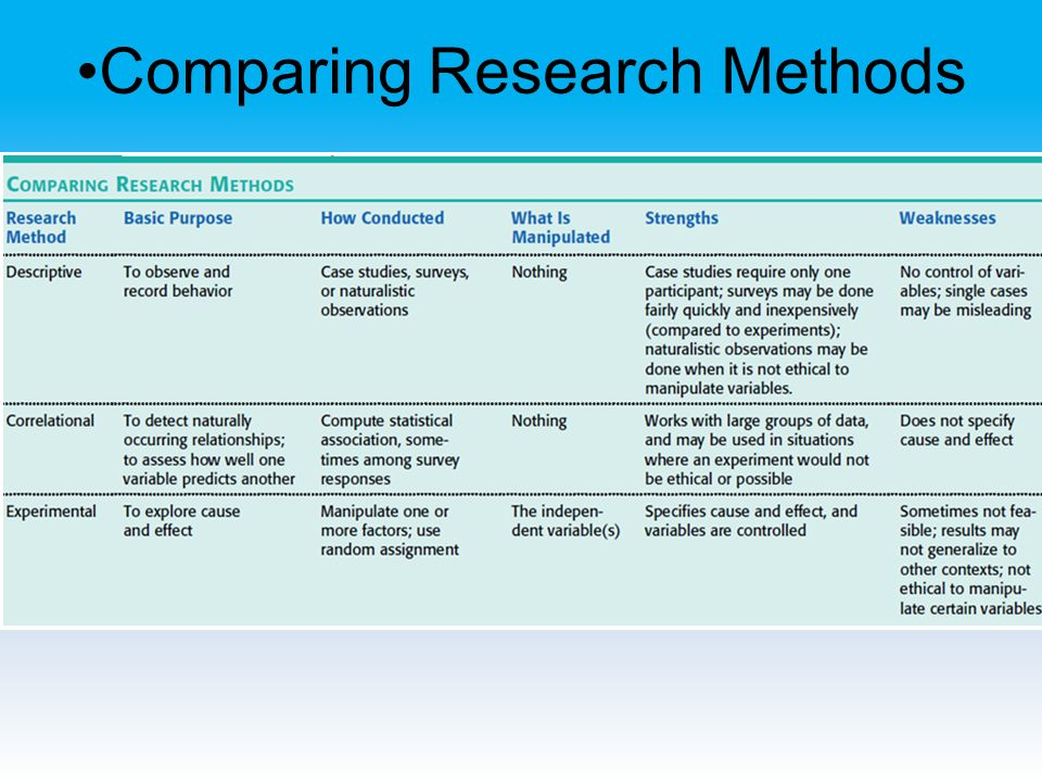 compare and contrast the experimental method and the survey method