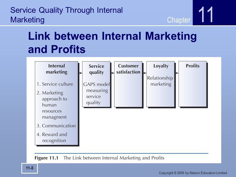 internal marketing definition kotler
