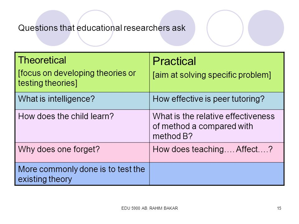 Questions that educational researchers ask