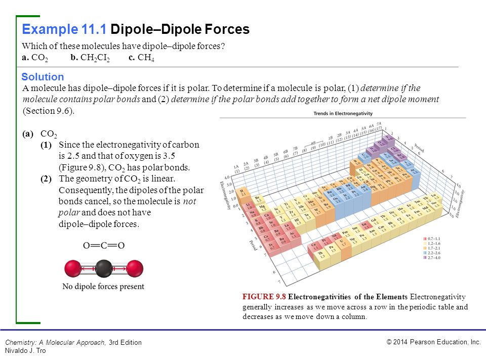 how to know if a molecule has a dipole moment