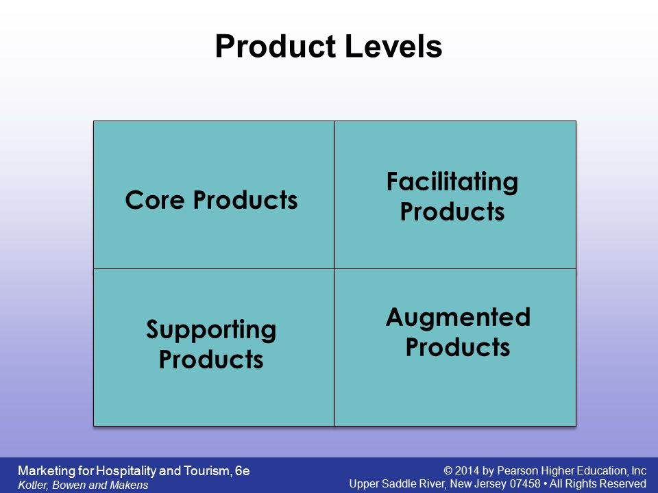 core product augmented product