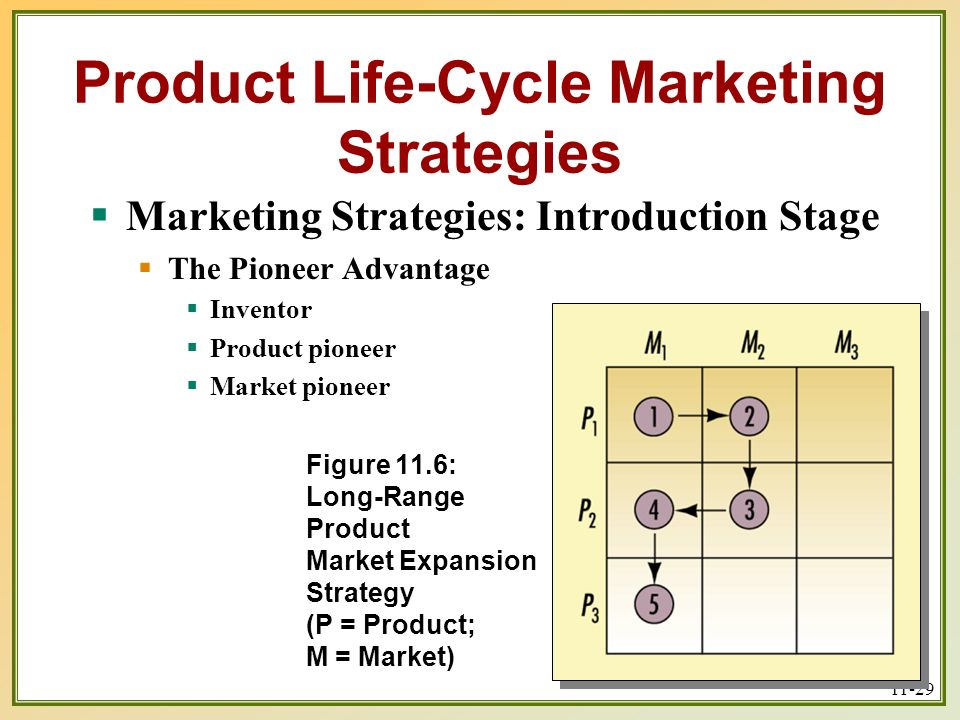 benefits of product life cycle in marketing