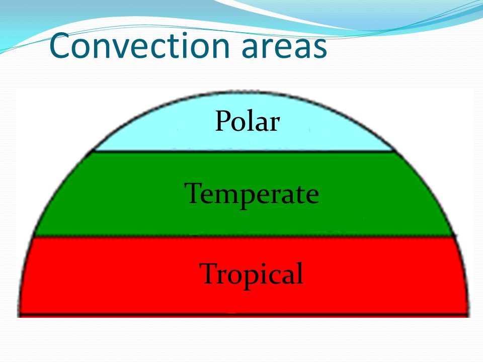 Convection areas Polar Temperate Tropical