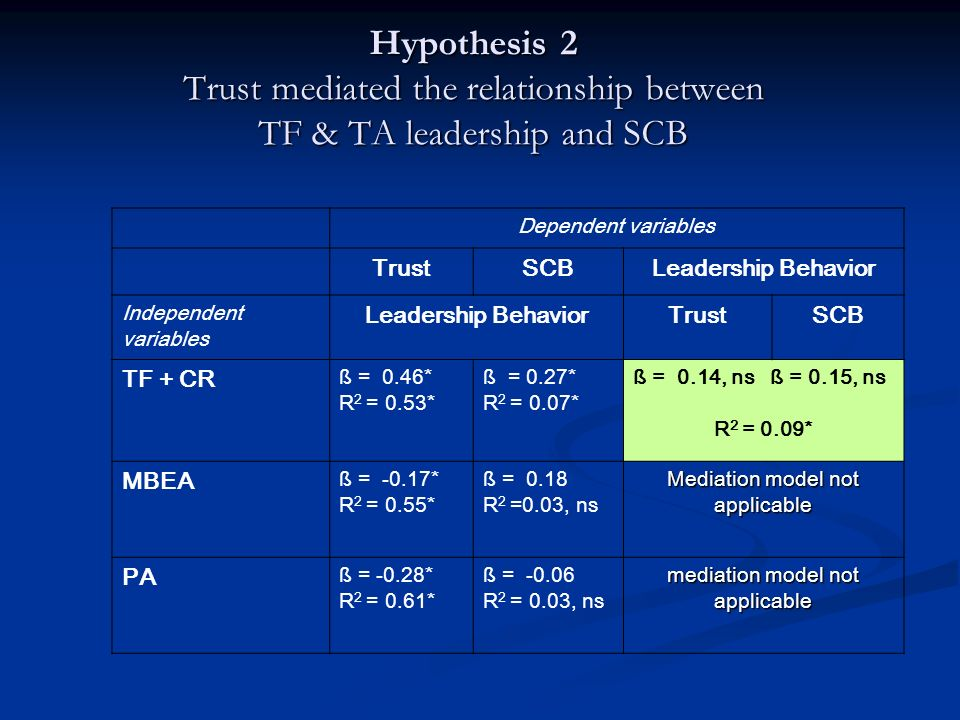 Hypothesis 2 Trust mediated the relationship between TF & TA leadership and SCB