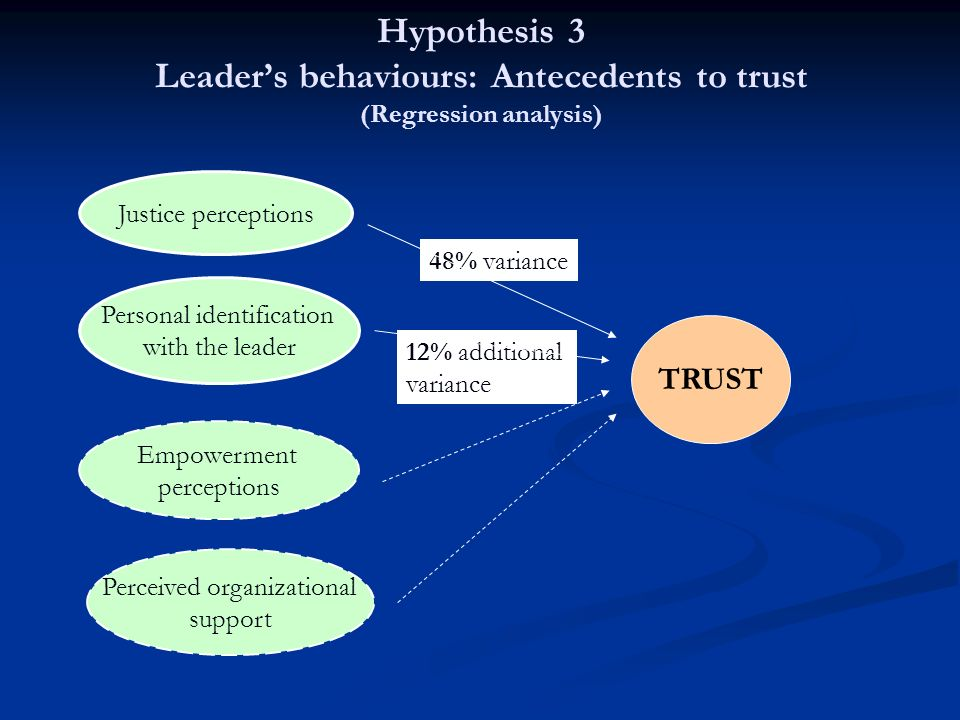Hypothesis 3 Leader's behaviours: Antecedents to trust (Regression analysis)