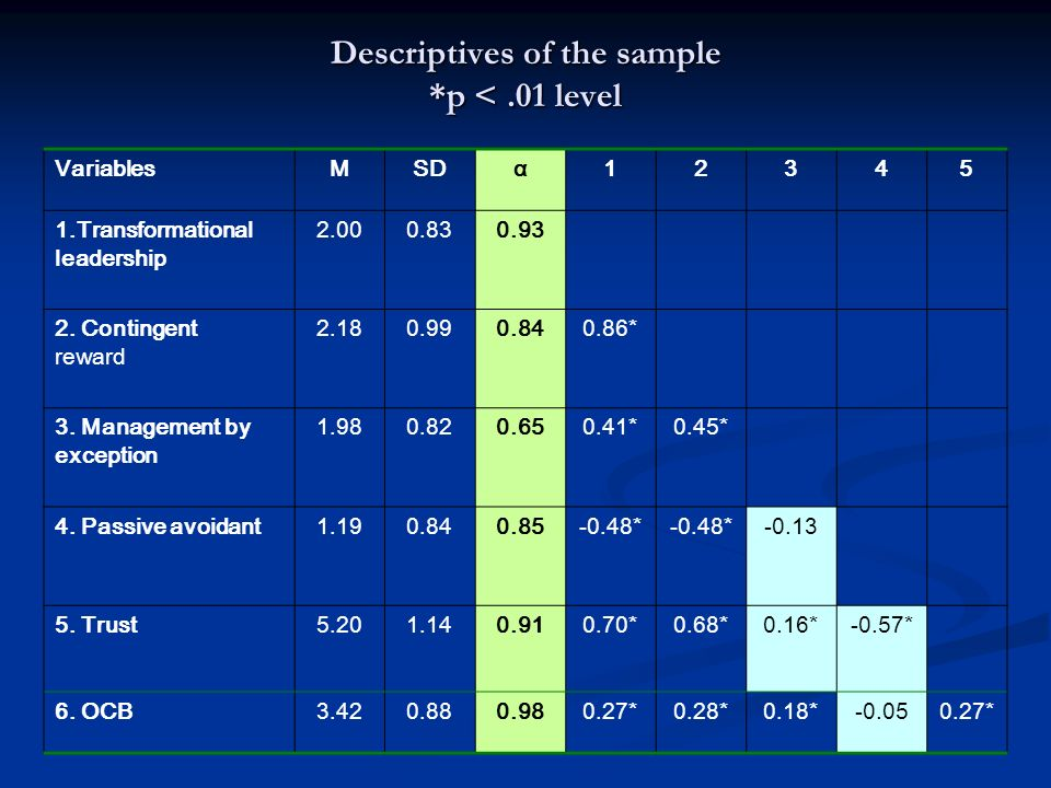 Descriptives of the sample *p < .01 level
