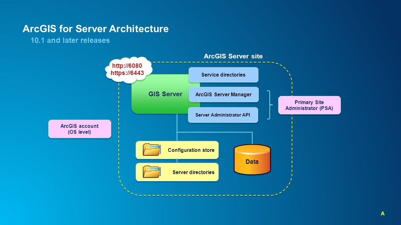 ArcGIS for Server: An Introduction - ppt video online download