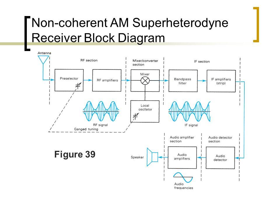 Am superheterodyne receiver