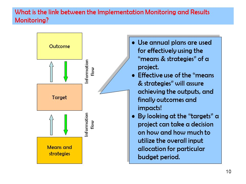 What is the link between the Implementation Monitoring and Results Monitoring