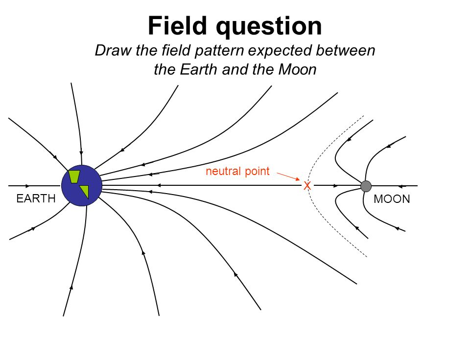 This is the attractive force exerted between objects ppt video field question draw the field pattern expected between the earth and the moon ccuart Gallery