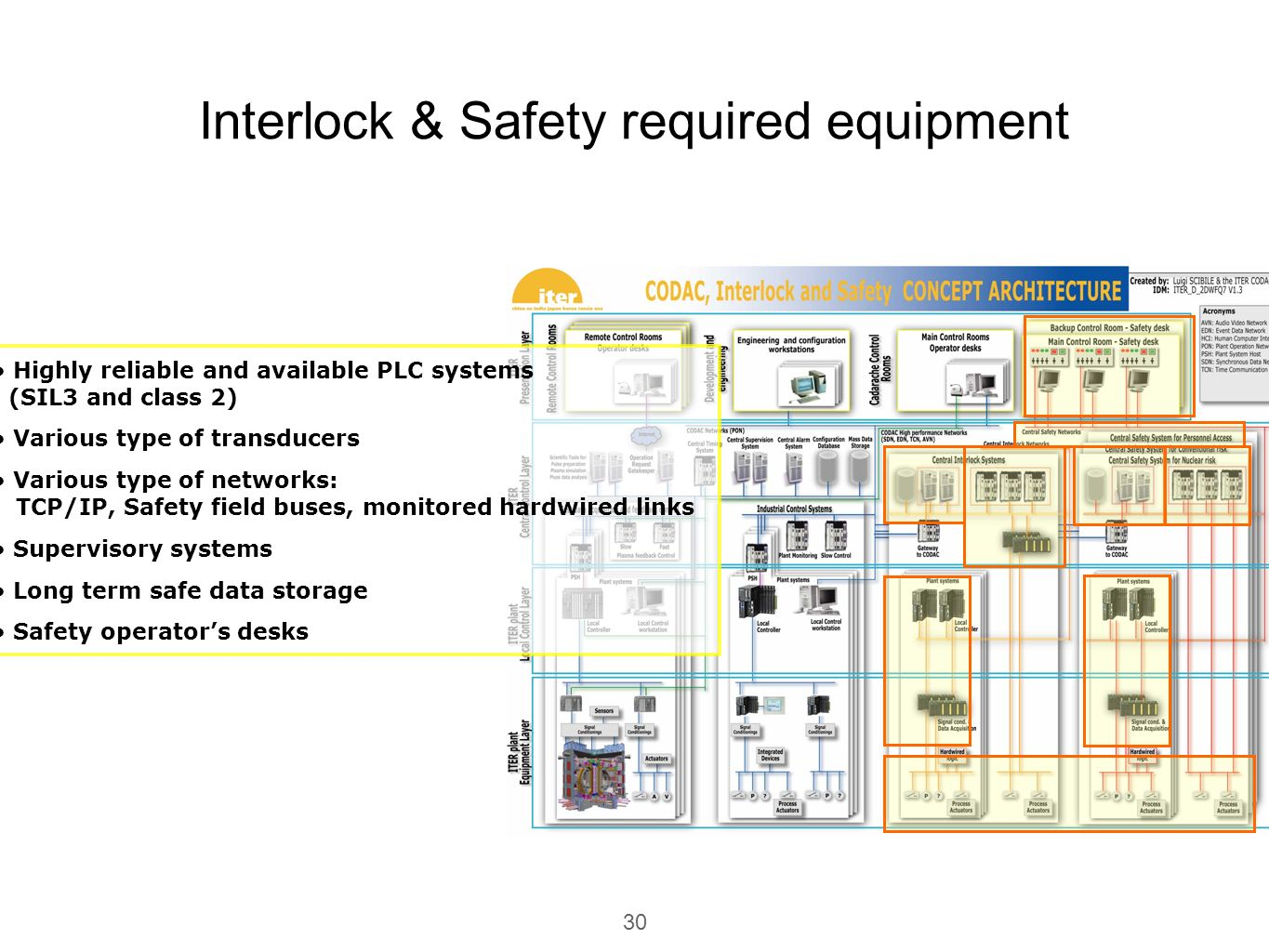 Interlock & Safety required equipment