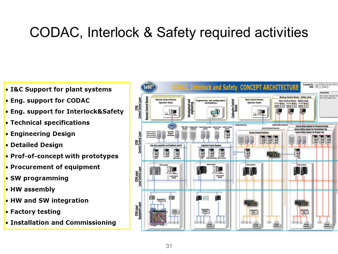 CODAC, Interlock & Safety required activities