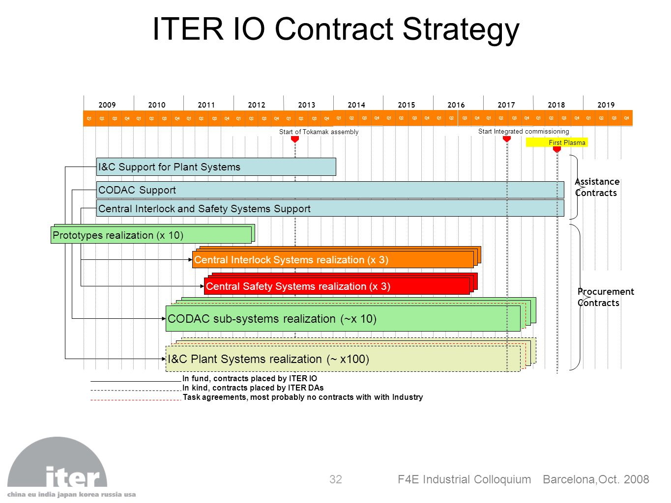ITER IO Contract Strategy