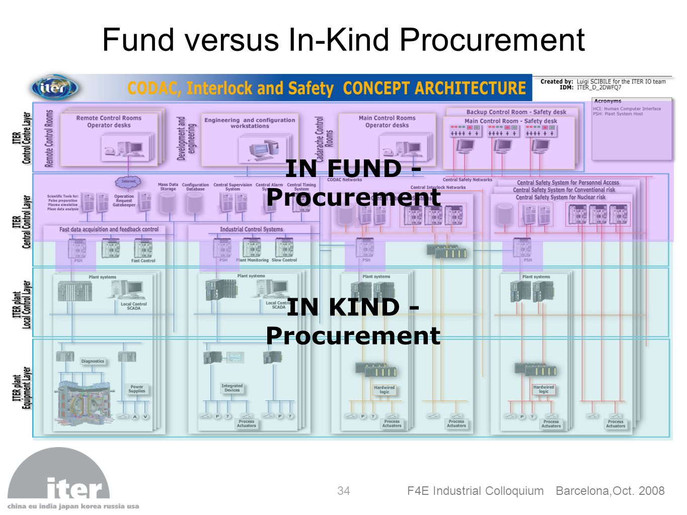 Fund versus In-Kind Procurement