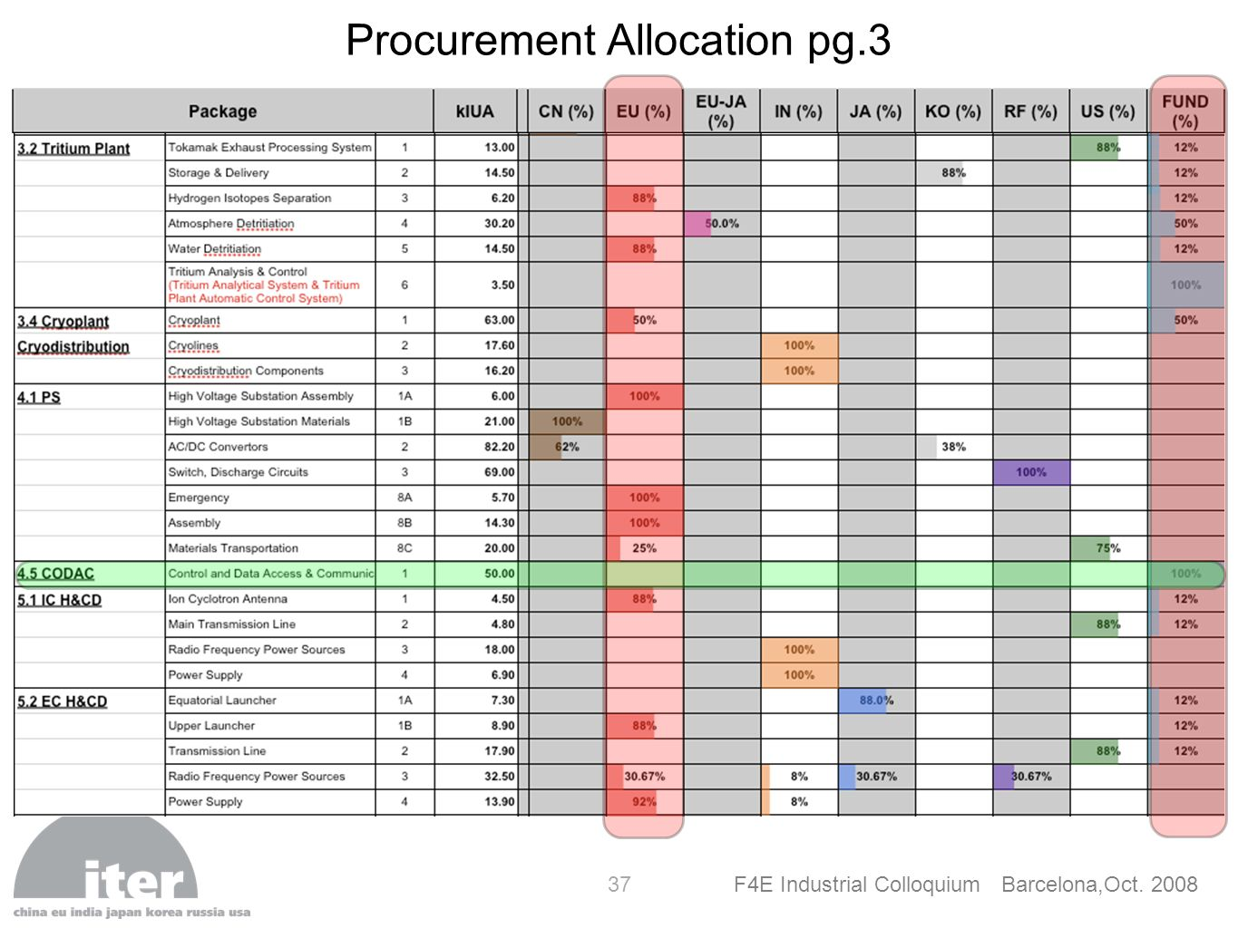 Procurement Allocation pg.3