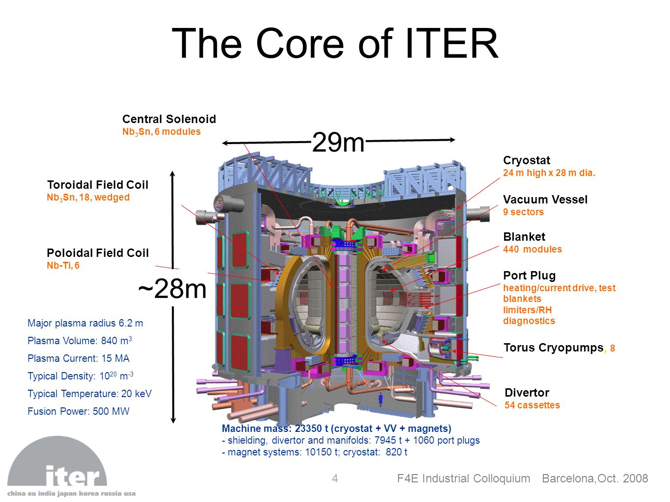 The Core of ITER 29m ~28m Central Solenoid Cryostat