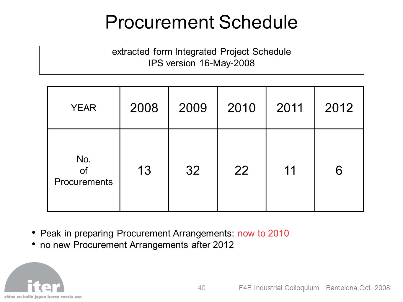 extracted form Integrated Project Schedule