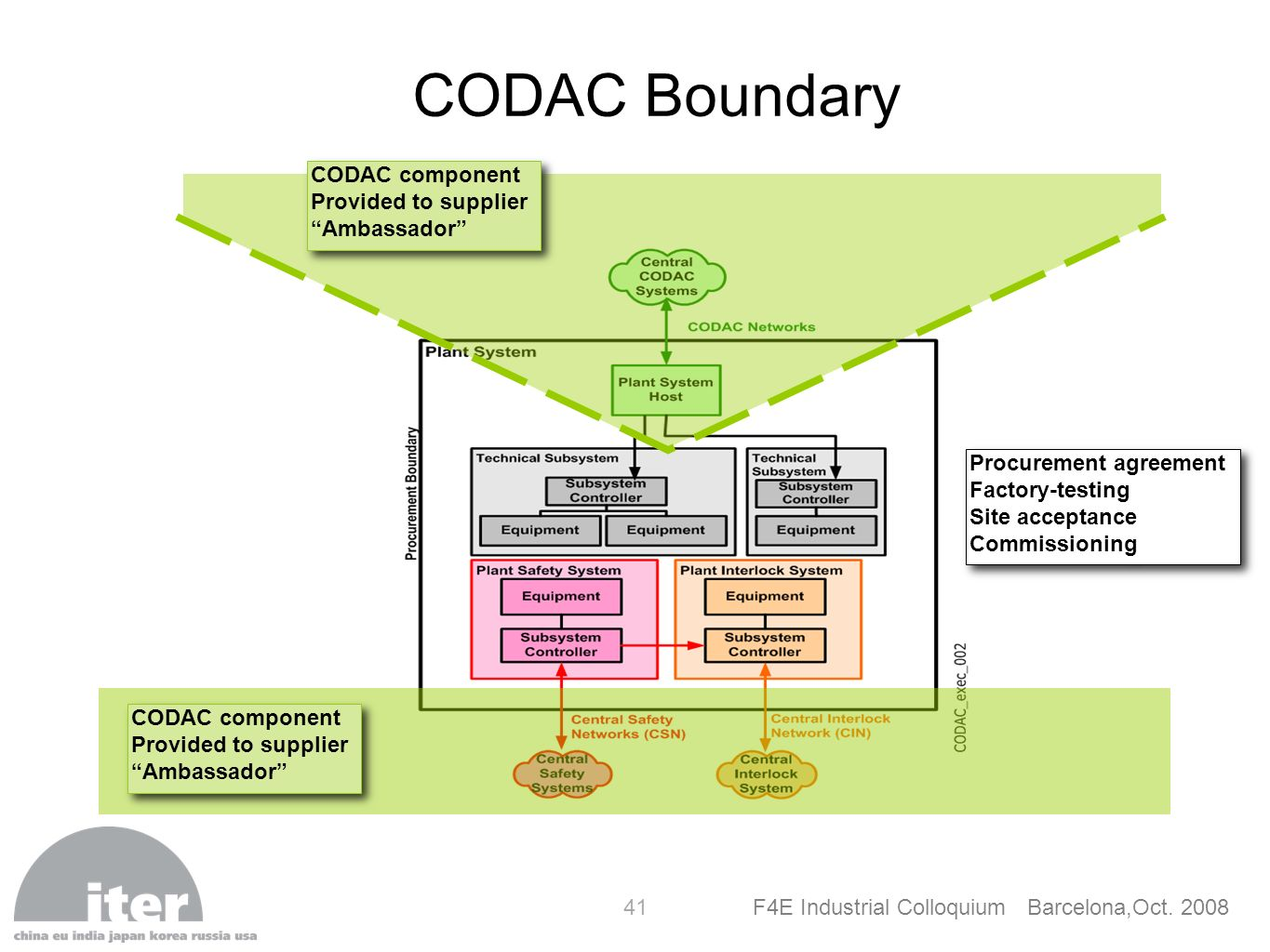 CODAC Boundary CODAC component Provided to supplier Ambassador