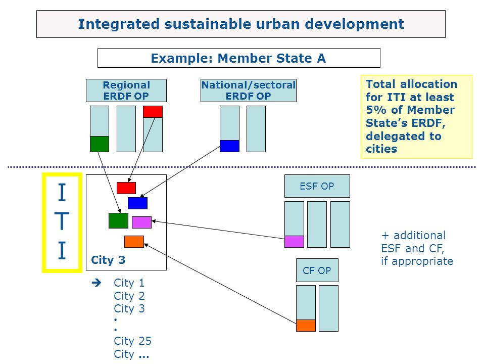 Integrated sustainable urban development Example: Member State A