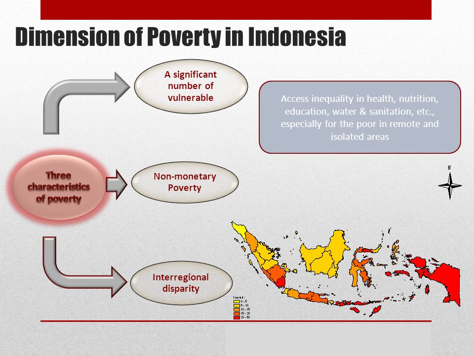 Dimension of Poverty in Indonesia