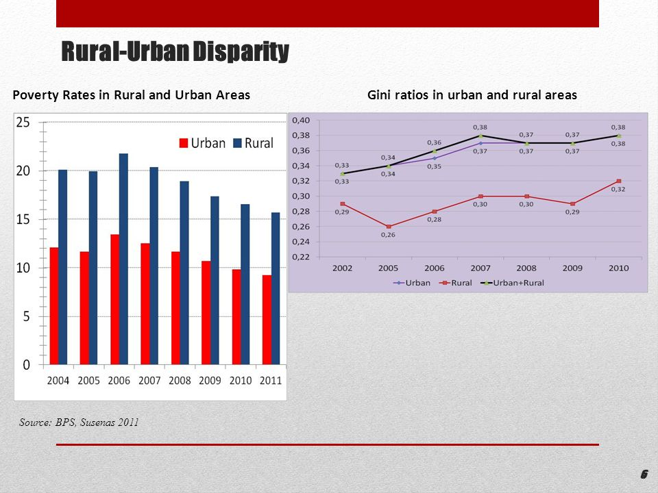 Rural-Urban Disparity
