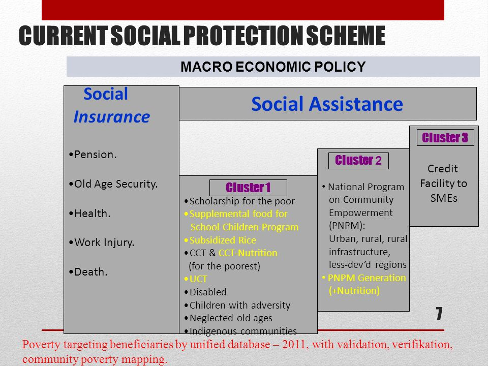 CURRENT SOCIAL PROTECTION SCHEME