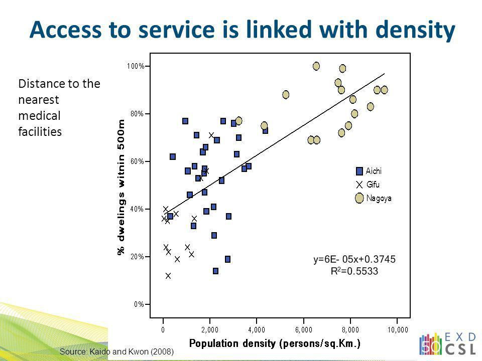 Access to service is linked with density