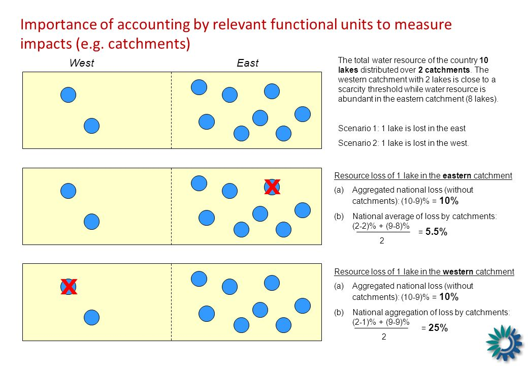 Importance of accounting by relevant functional units to measure impacts (e.g. catchments)