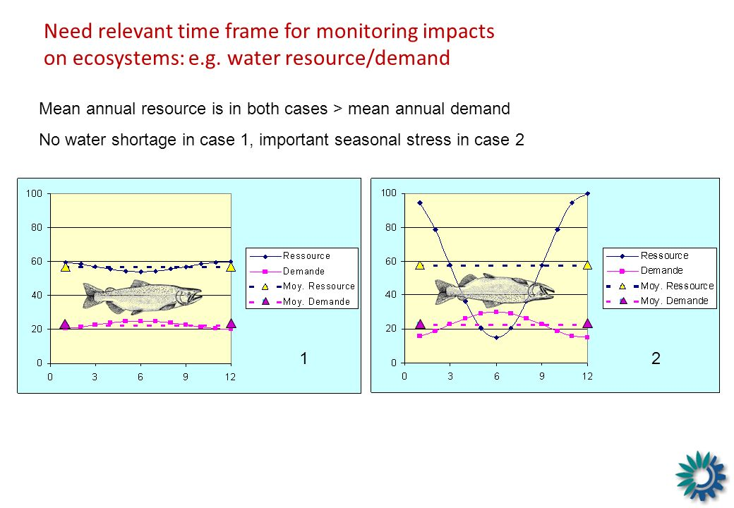 Need relevant time frame for monitoring impacts on ecosystems: e. g