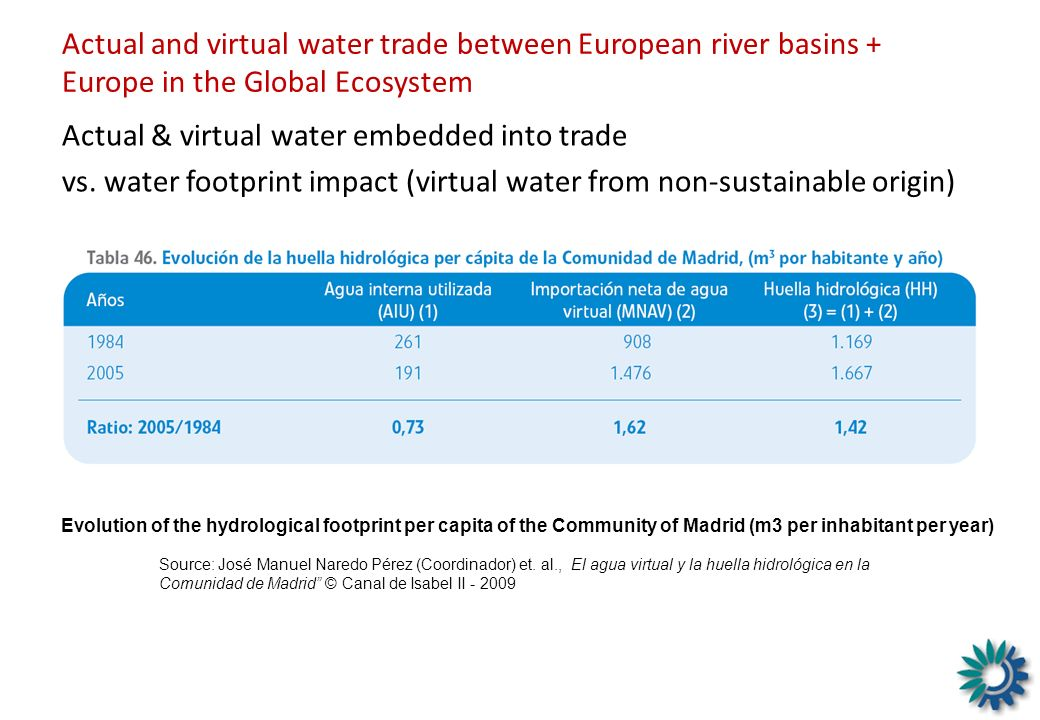 Actual & virtual water embedded into trade