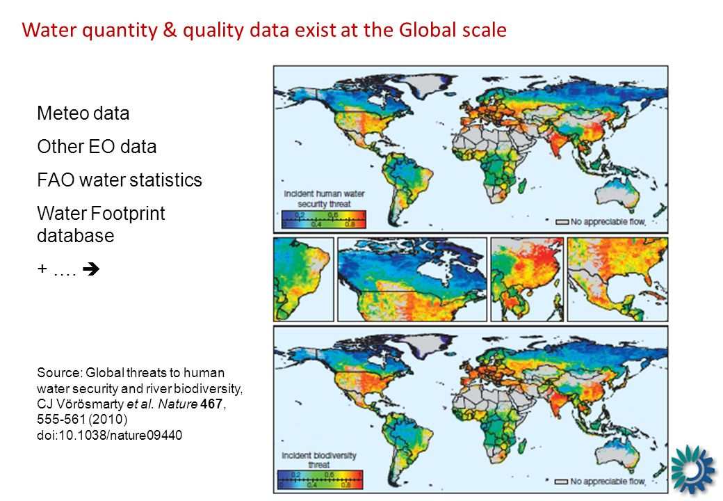 Water quantity & quality data exist at the Global scale