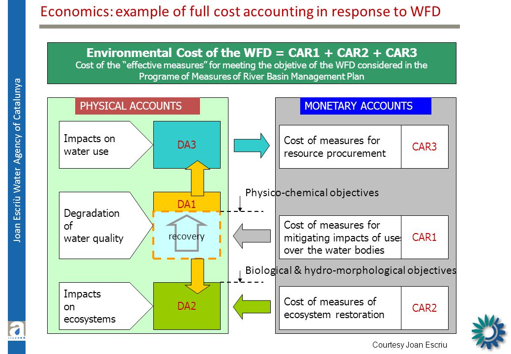 Environmental Cost of the WFD = CAR1 + CAR2 + CAR3